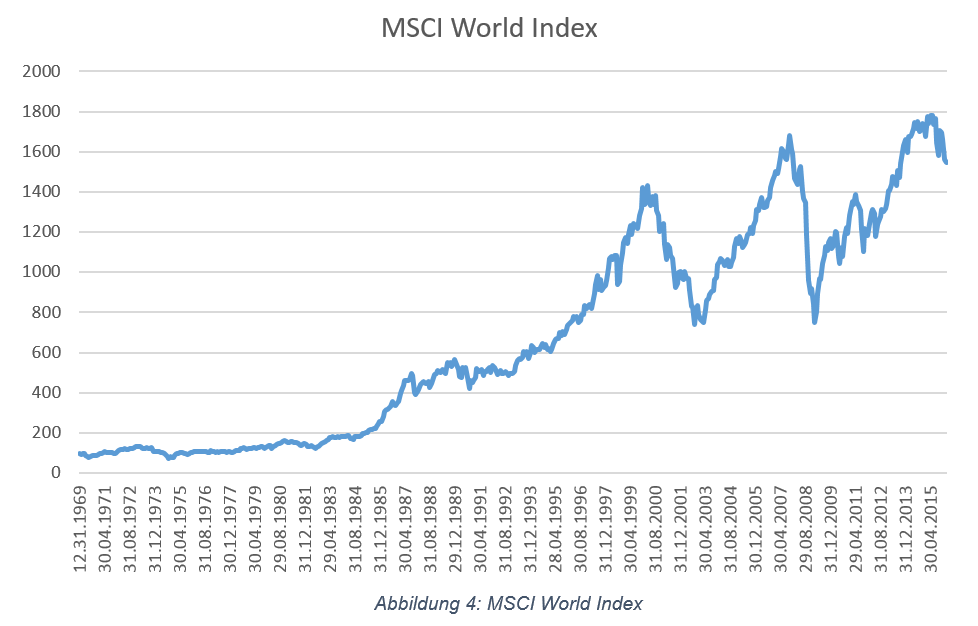 msci-world-index